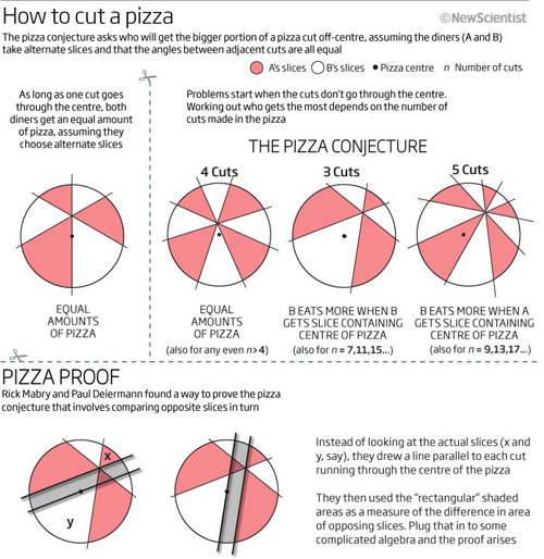 pizzaproof