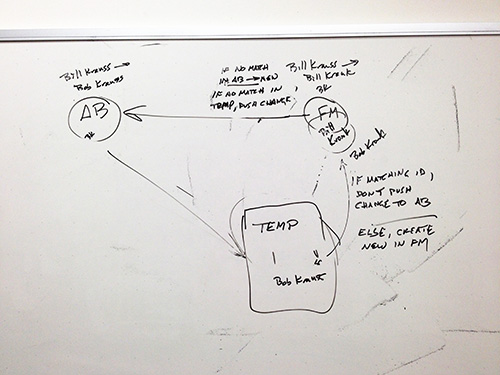 ACD_diagram
